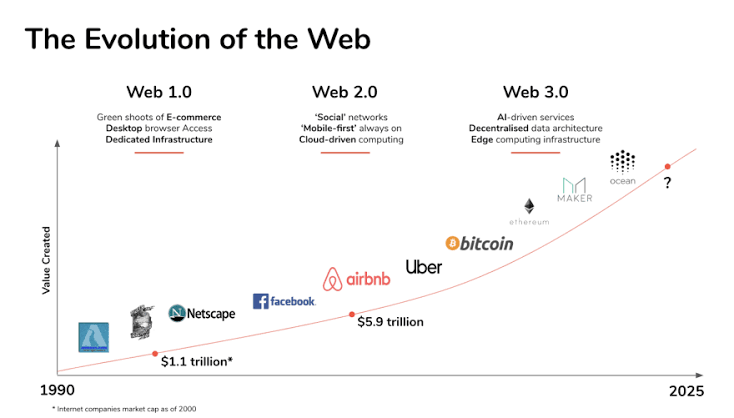 Web Evolution from 1.0 to 3.0